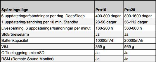Batteritabell för ezTracker Pro 10 & 20